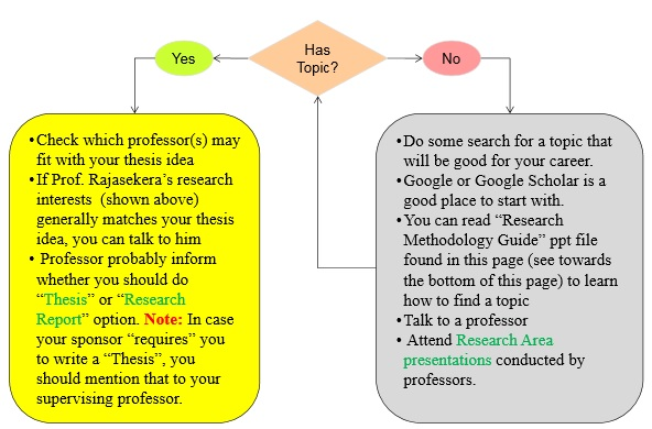 Thesis Guide For MBA And E-Biz Students
