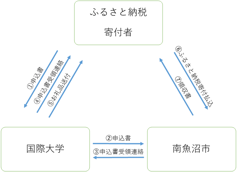 furusato_chart2
